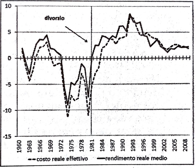 Tasso di interesse sul debito pubblico.jpg