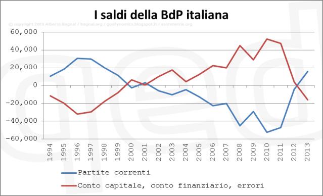 bilancia dei pagamenti italia